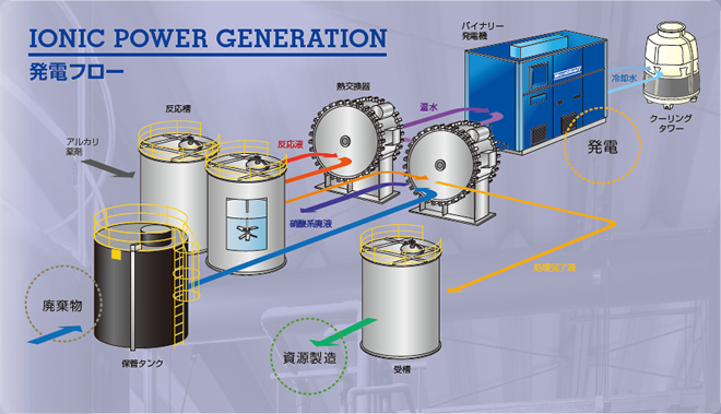 IONIC POWER GENERATION